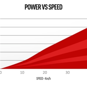 Power vs Speed